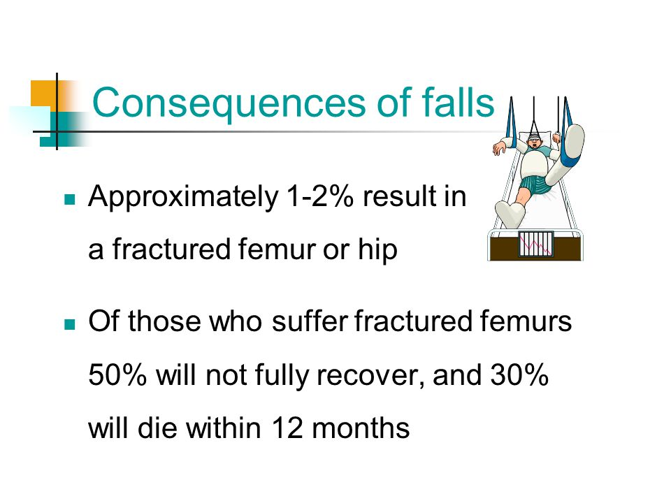 Consequences of falls Approximately 1-2% result in a fractured femur or hip.