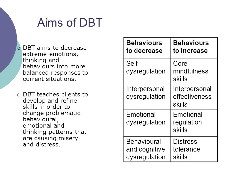 Aims of DBT Behaviours to decrease Behaviours to increase