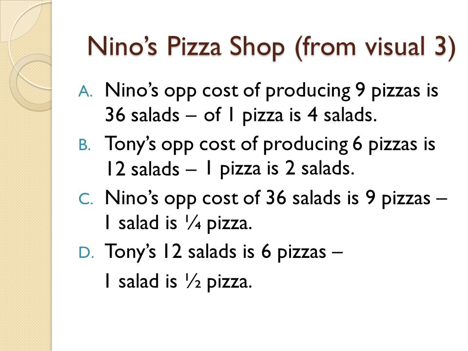 Nino's Pizza Shop (from visual 3)