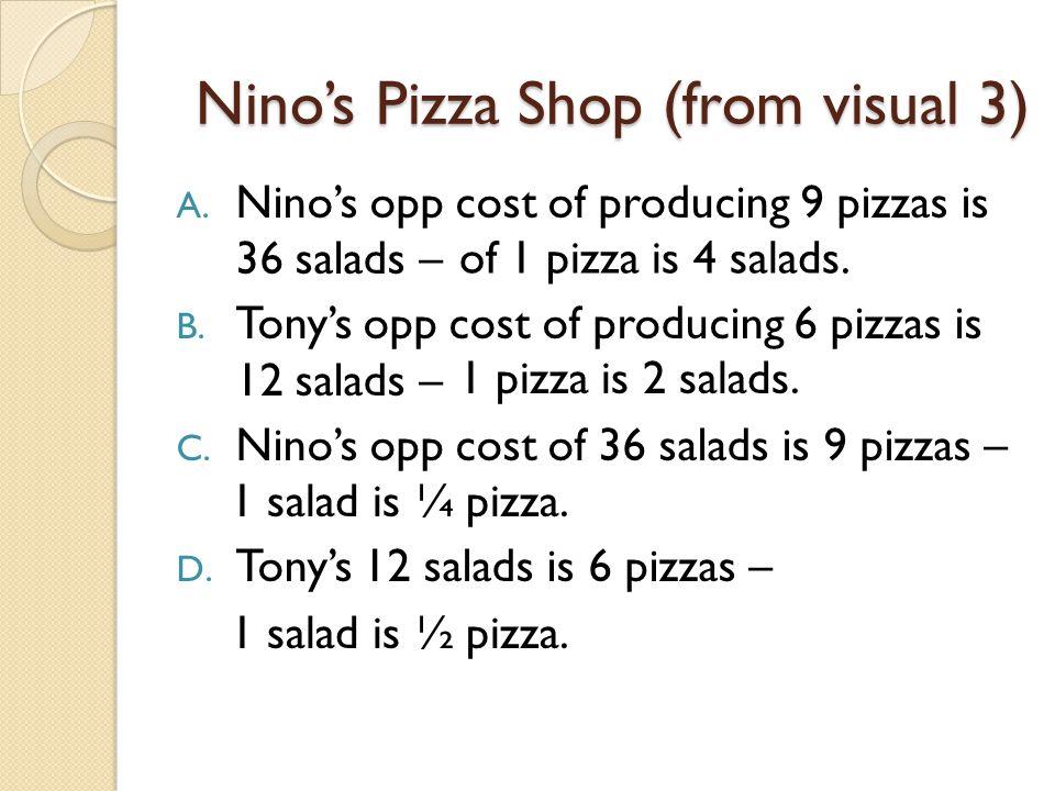 Nino's Pizza Shop (from visual 3)