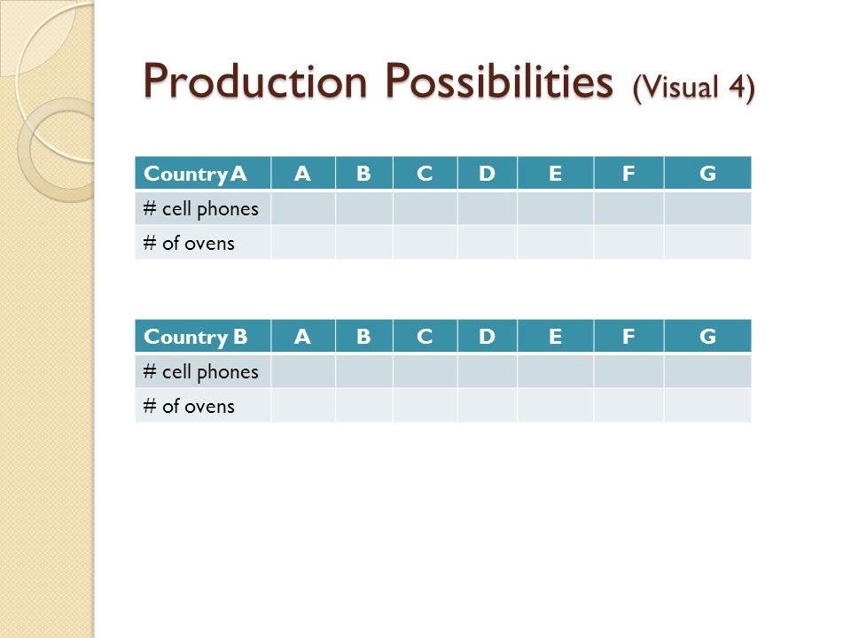 Production Possibilities (Visual 4)
