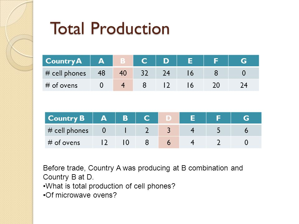Total Production Country A A B C D E F G # cell phones