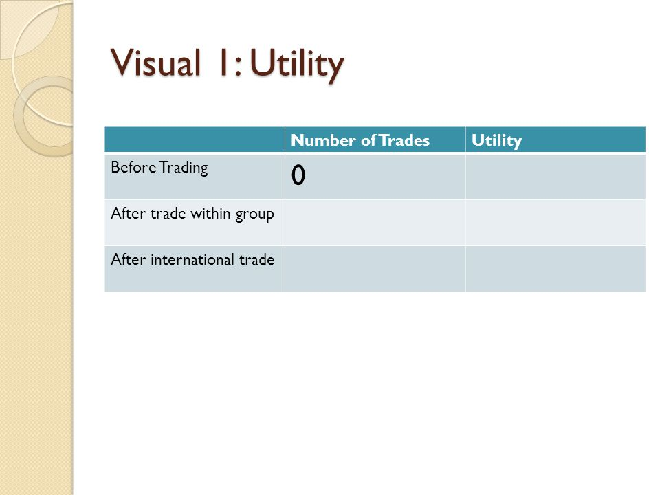 Visual 1: Utility Number of Trades Utility Before Trading