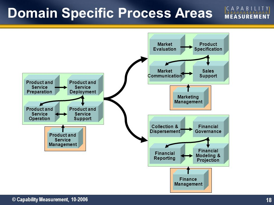 Domain Specific Process Areas