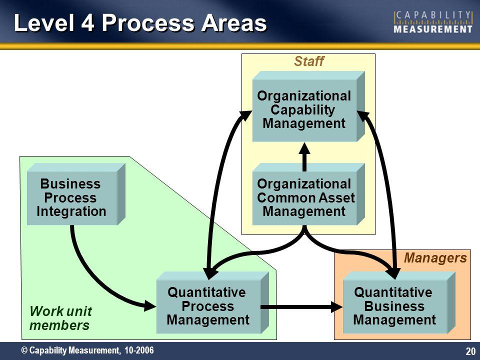 Level 4 Process Areas Staff Organizational Capability Management