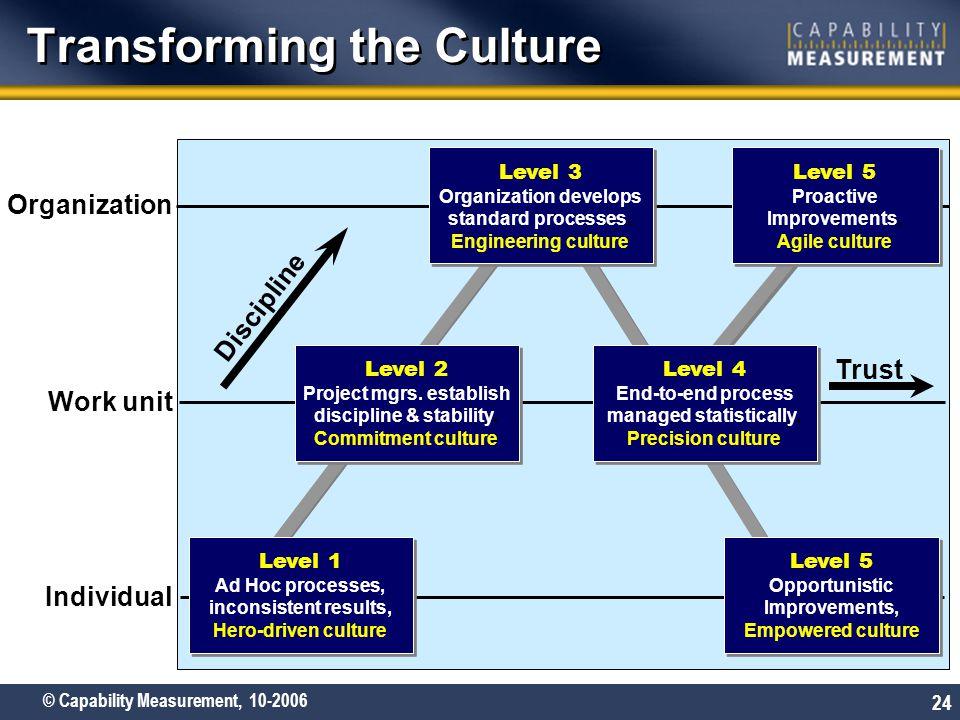 Transforming the Culture