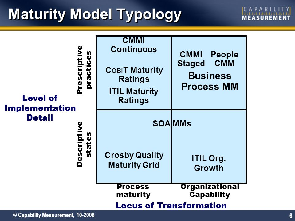 Maturity Model Typology