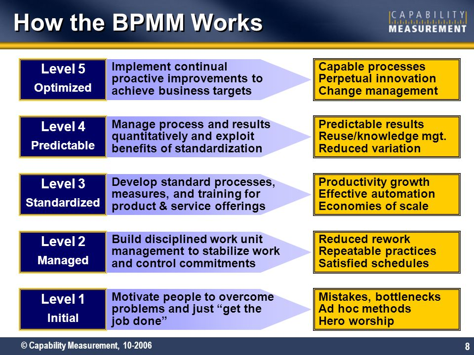 How the BPMM Works Level 5 Level 4 Level 3 Level 2 Level 1 Optimized