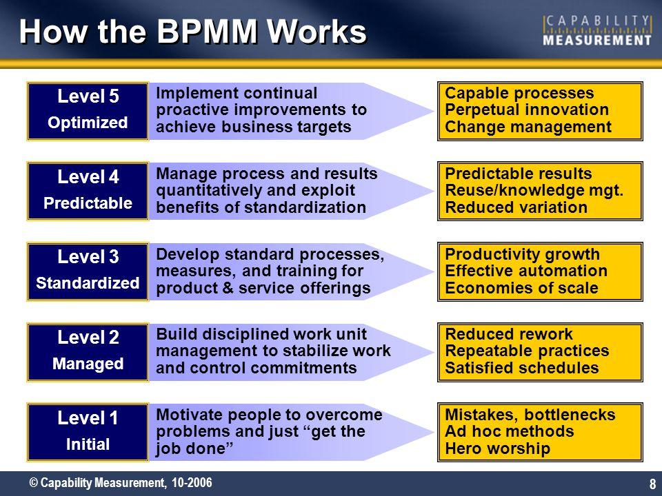 How the BPMM Works Level 5 Level 4 Level 3 Level 2 Level 1 Optimized