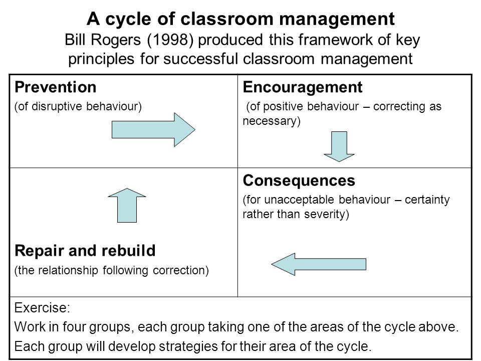 A cycle of classroom management Bill Rogers (1998) produced this framework of key principles for successful classroom management