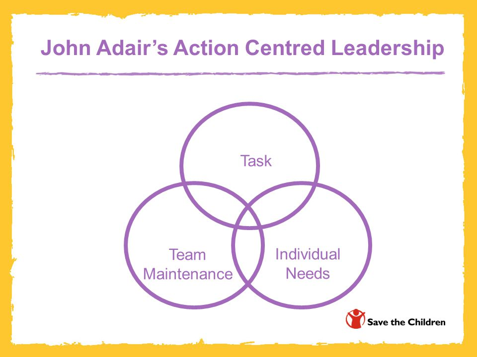 John Adair's Action Centred Leadership