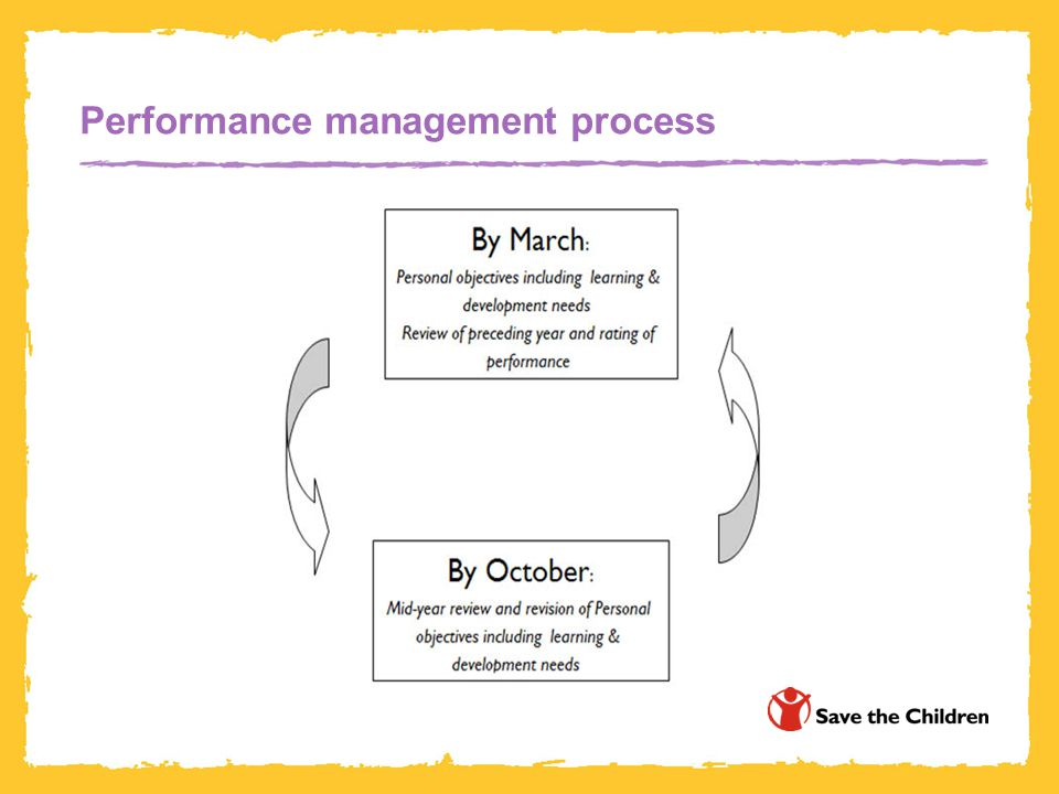 Performance management process