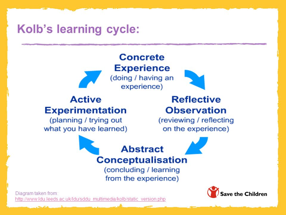 Kolb's learning cycle: