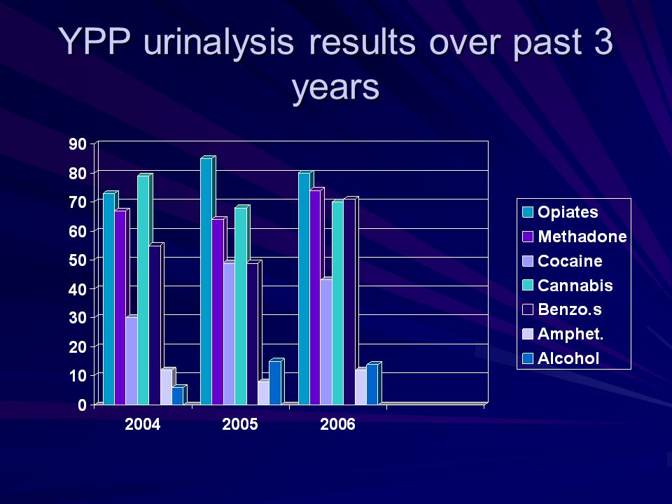 YPP urinalysis results over past 3 years