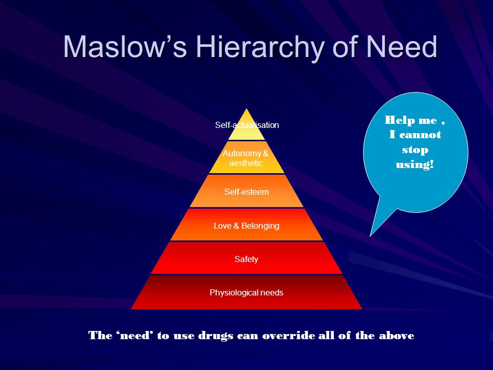 Maslow's Hierarchy of Need