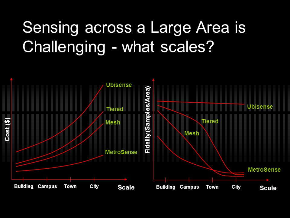 Sensing across a Large Area is Challenging - what scales