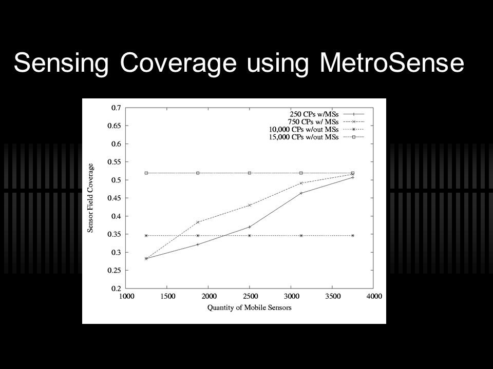 Sensing Coverage using MetroSense