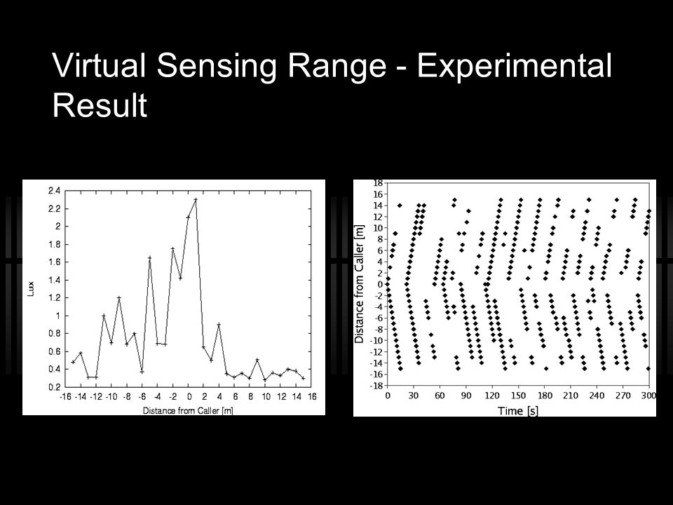 Virtual Sensing Range - Experimental Result