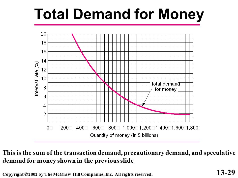 Total Demand for Money 13-29