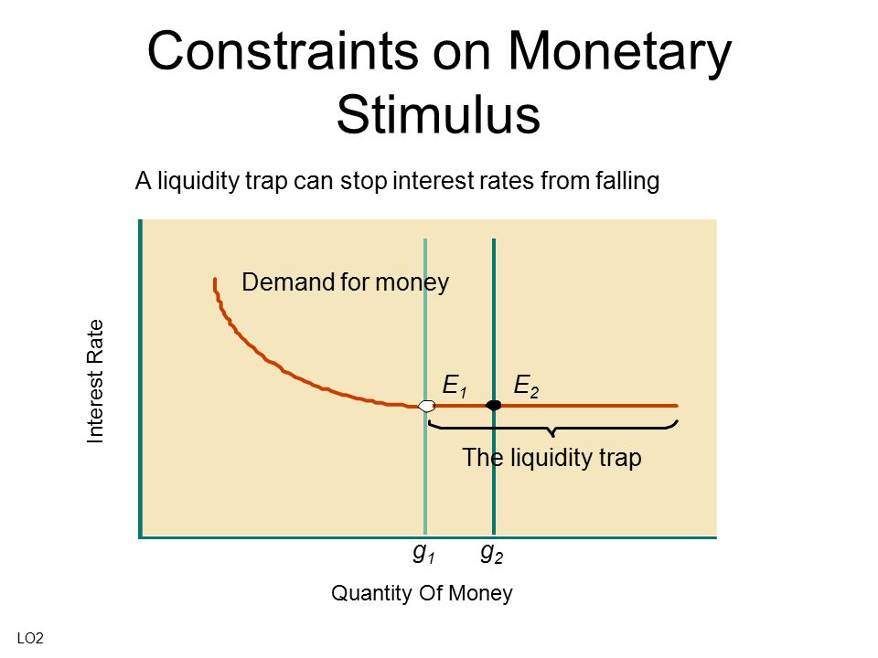 Constraints on Monetary Stimulus