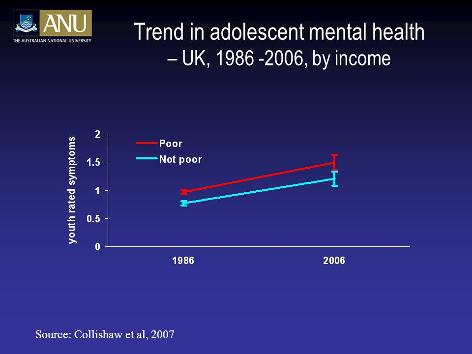Trend in adolescent mental health – UK, 1986 -2006, by income