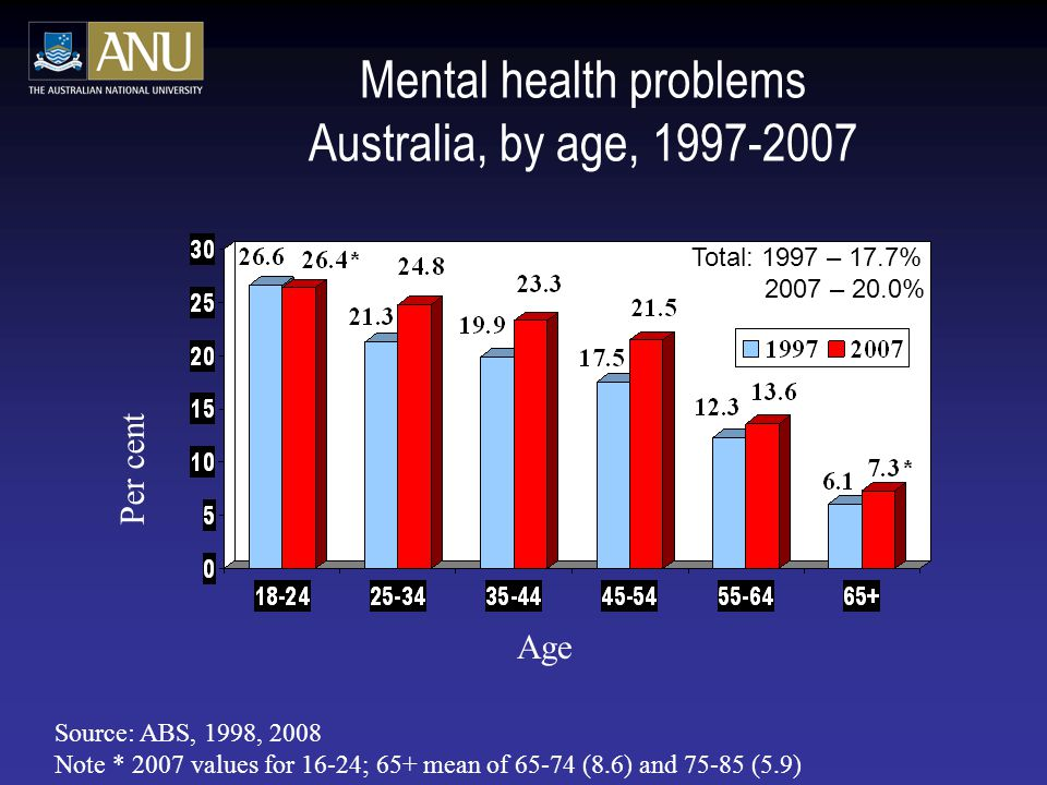 Mental health problems Australia, by age, 1997-2007
