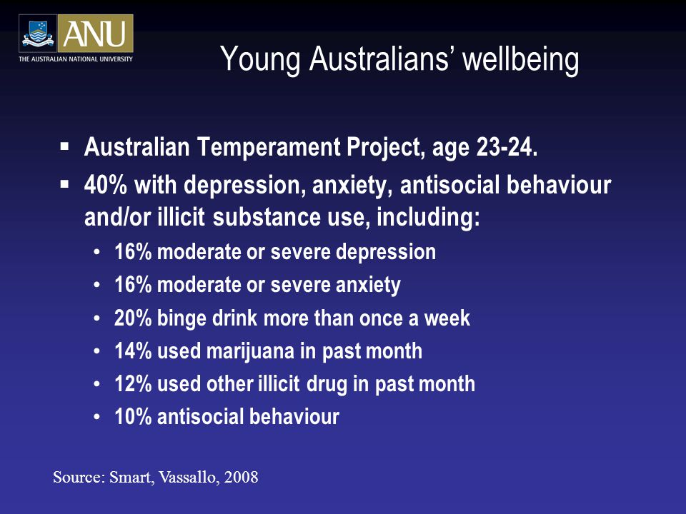 Young Australians' wellbeing
