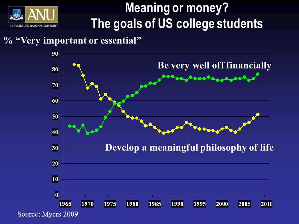 Meaning or money The goals of US college students