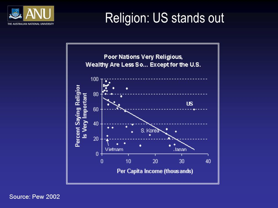 Religion: US stands out