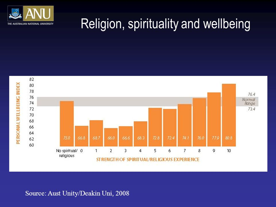 Religion, spirituality and wellbeing