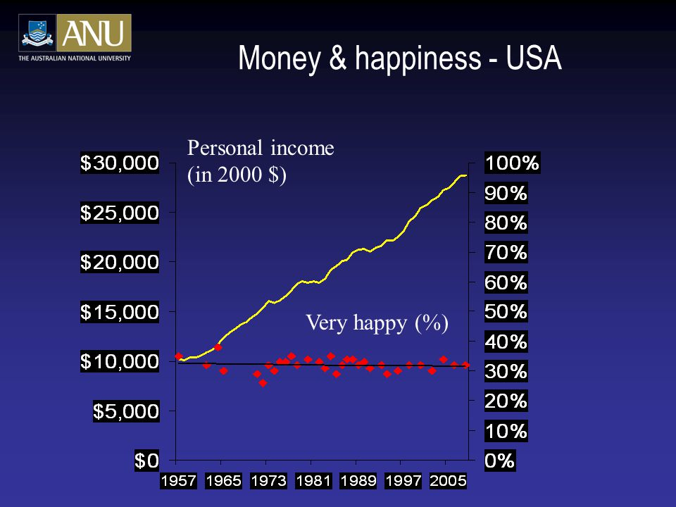 Money & happiness - USA Personal income (in 2000 $) Very happy (%)