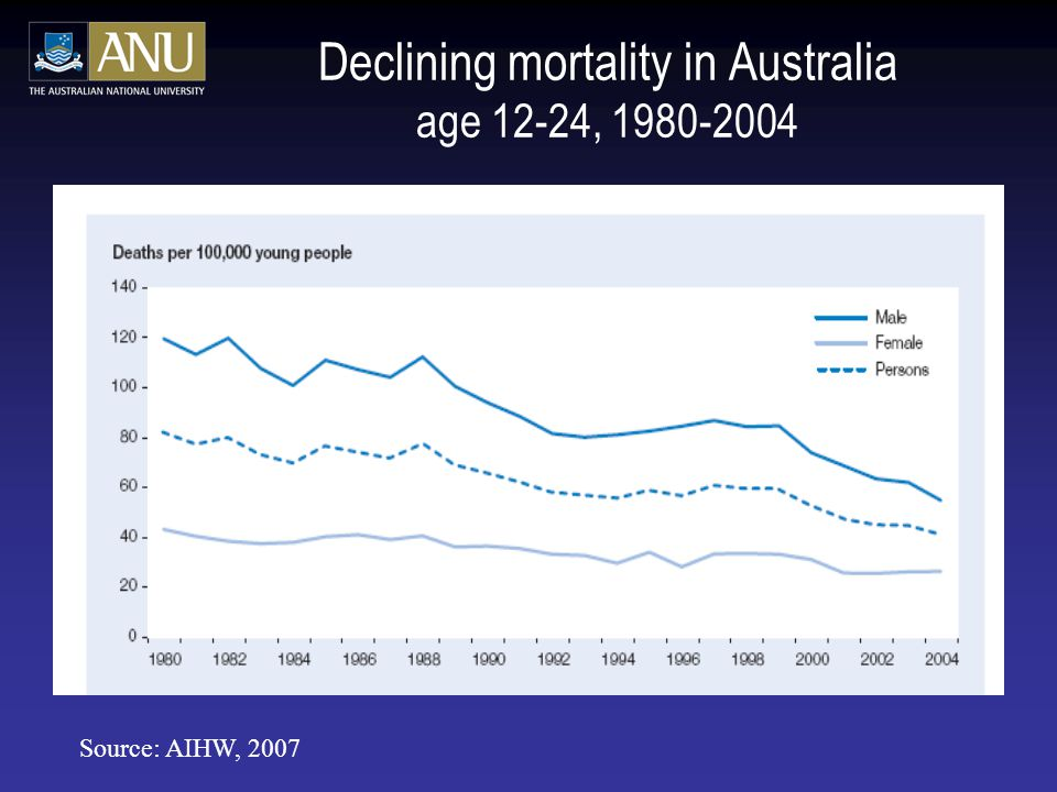 Declining mortality in Australia age 12-24, 1980-2004