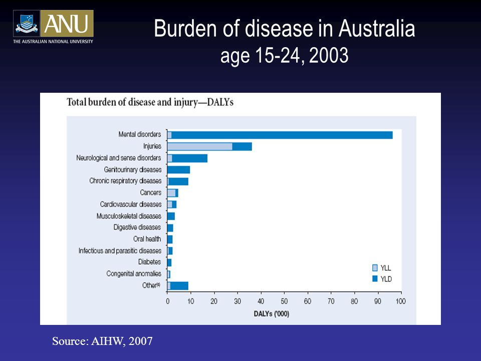 Burden of disease in Australia age 15-24, 2003