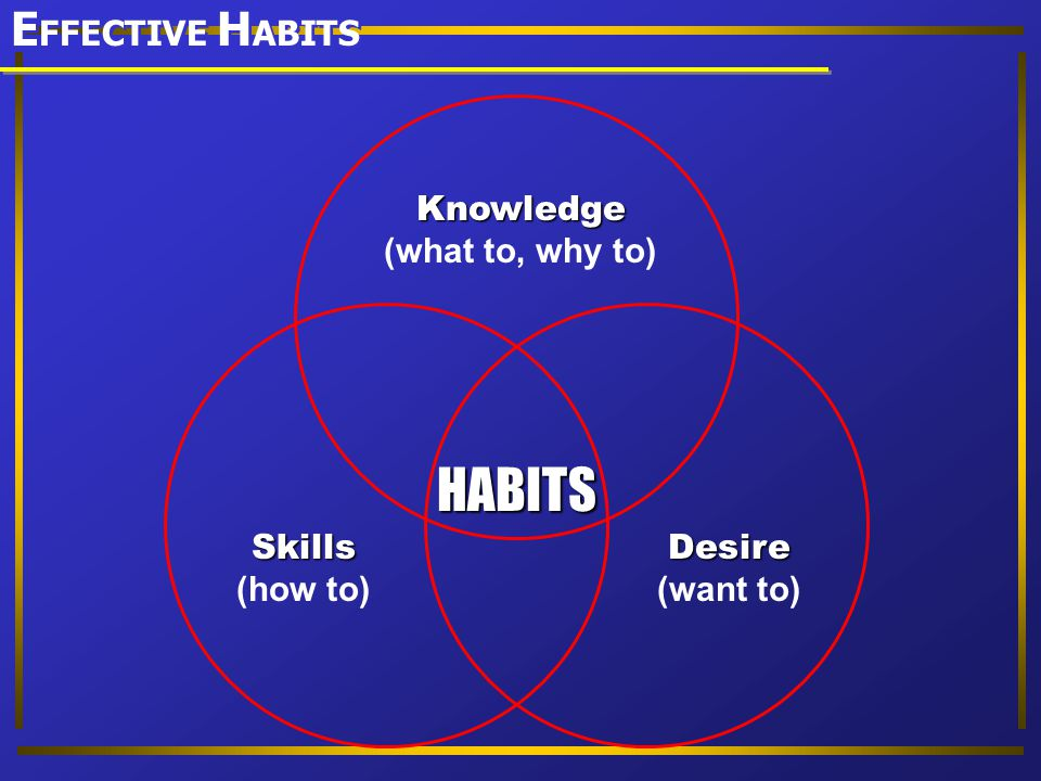 HABITS EFFECTIVE HABITS Knowledge (what to, why to) Skills (how to)