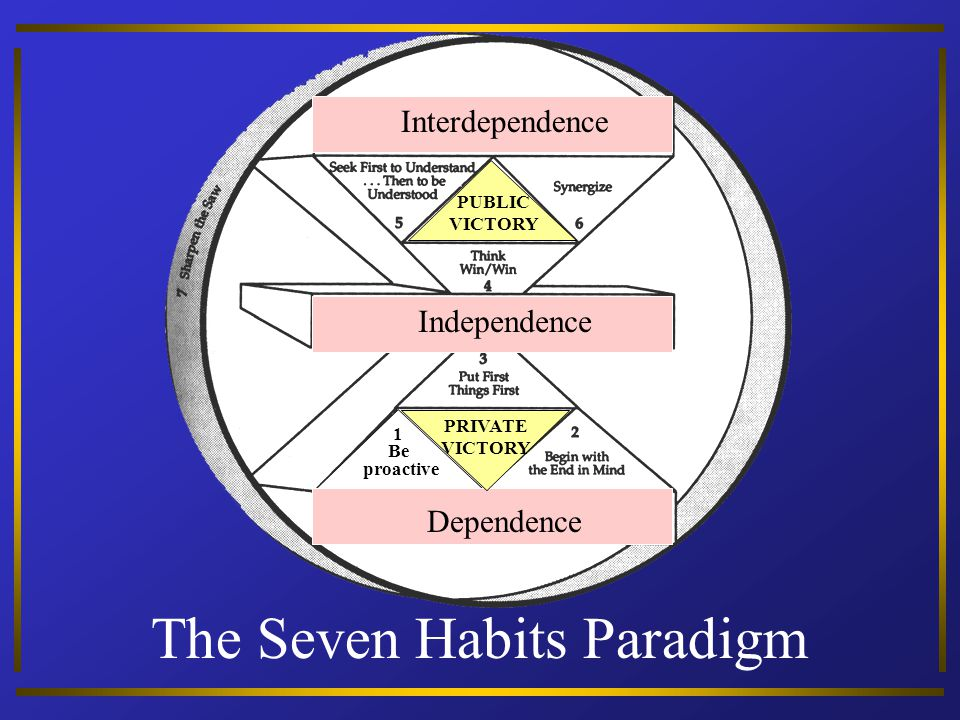 The Seven Habits Paradigm