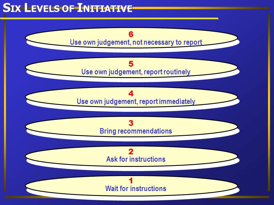 SIX LEVELS OF INITIATIVE