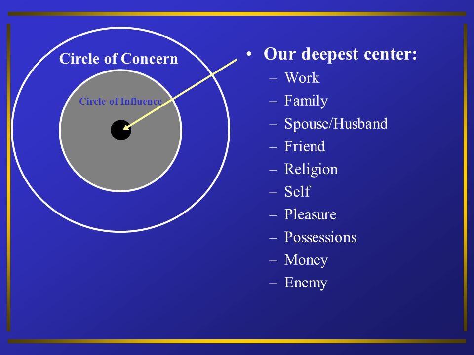 Our deepest center: Circle of Concern Work Family Spouse/Husband