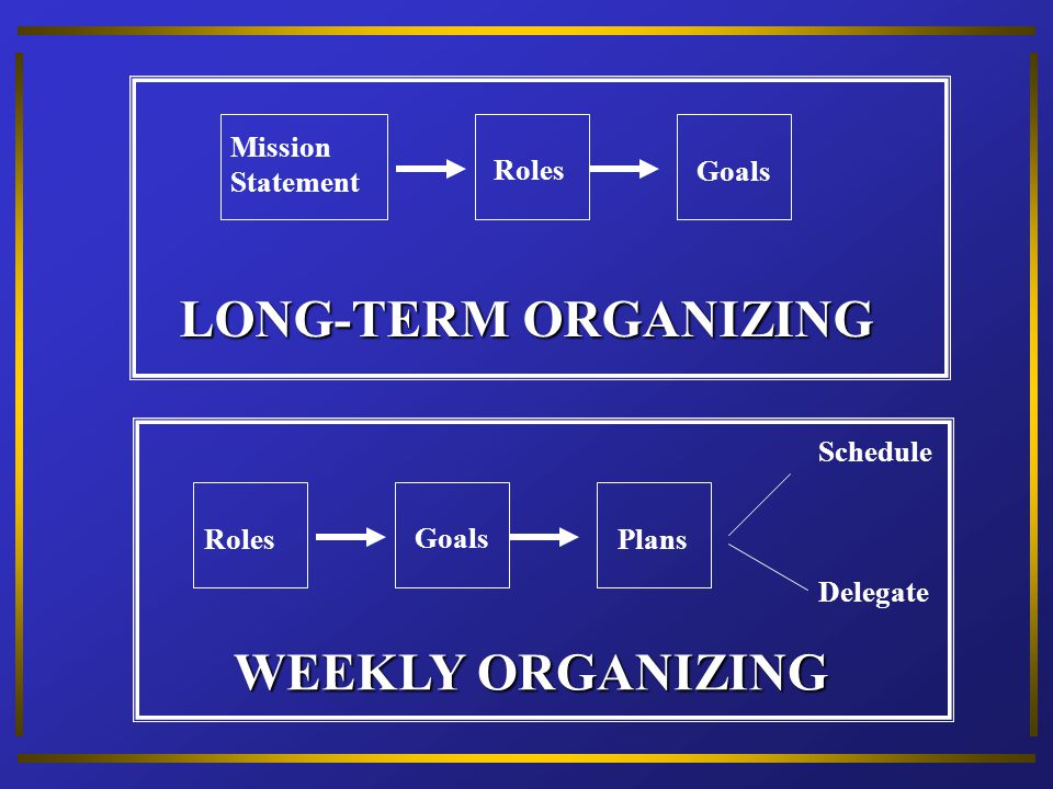 LONG-TERM ORGANIZING WEEKLY ORGANIZING Mission Statement Roles Goals