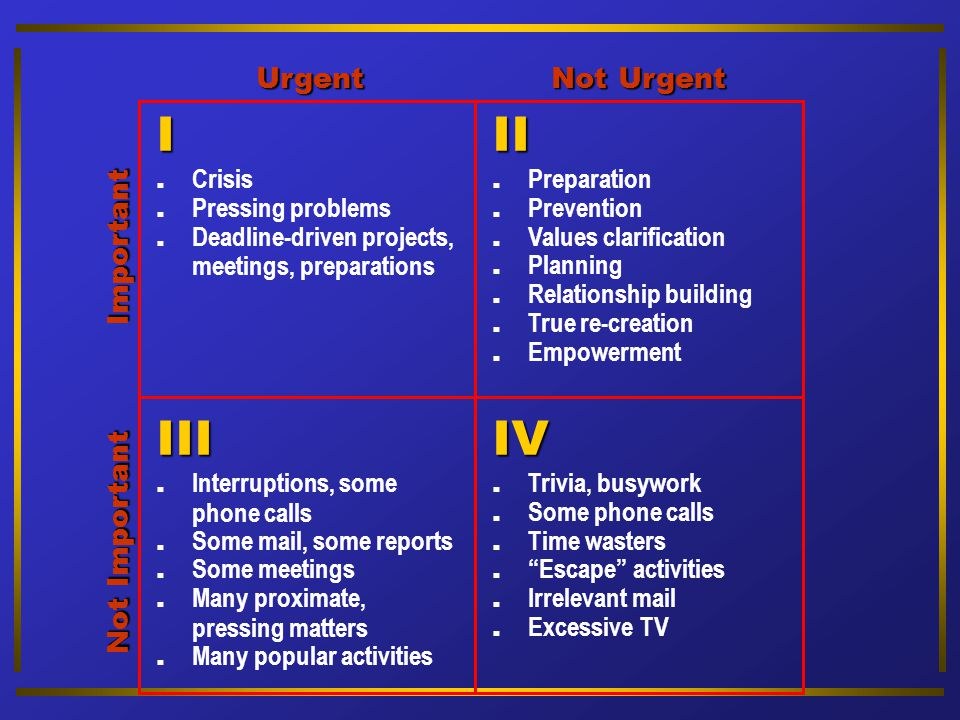 I II III IV Urgent Not Urgent Important Not Important . Crisis