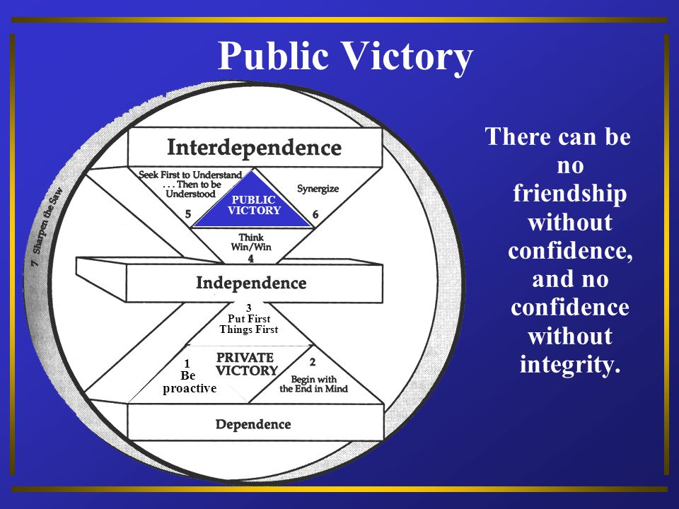 Public Victory 1. Be. proactive. 3. Put First. Things First. PUBLIC. VICTORY.