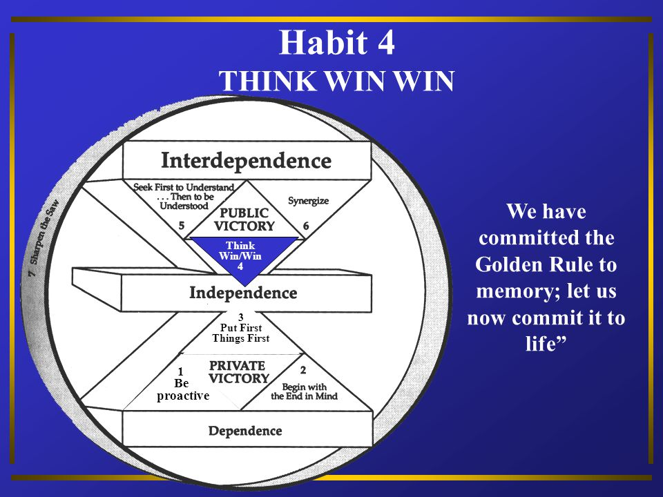 Habit 4 THINK WIN WIN. 1. Be. proactive. 3. Put First. Things First. Think. Win/Win. 4.