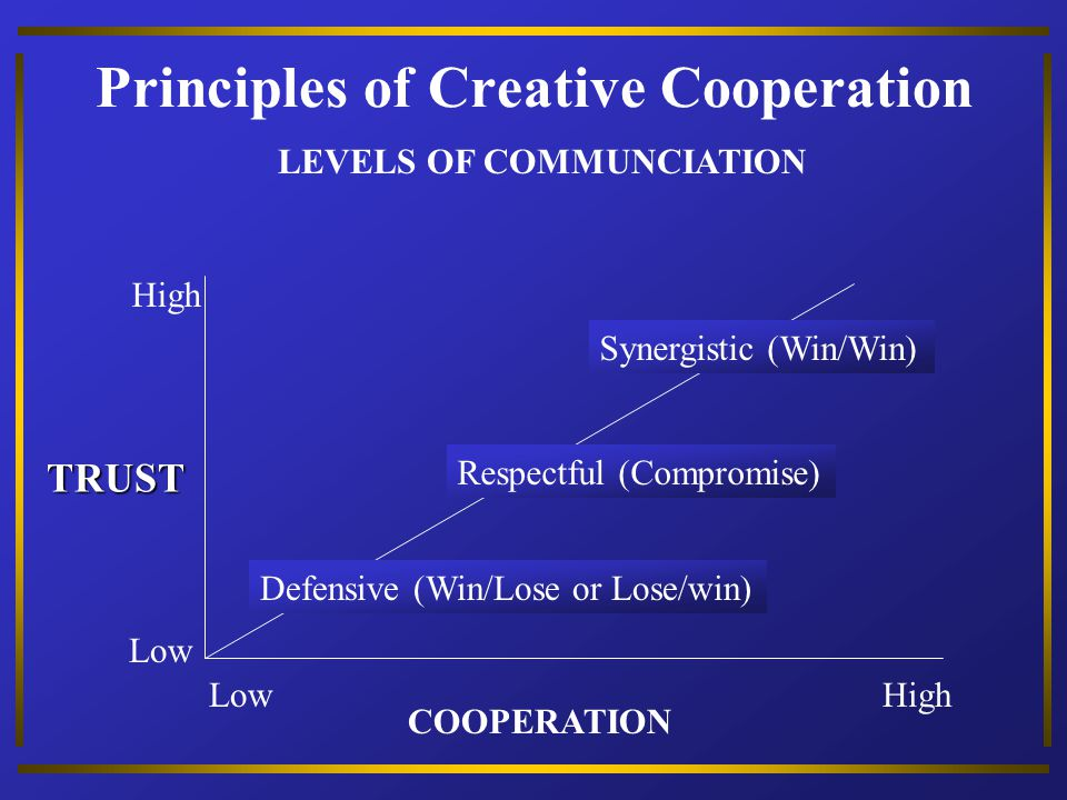 Principles of Creative Cooperation
