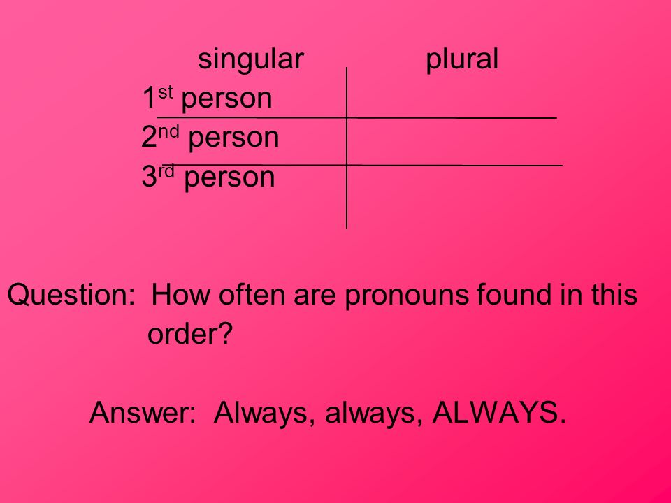 singular plural 1st person. 2nd person. 3rd person. Question: How often are pronouns found in this.