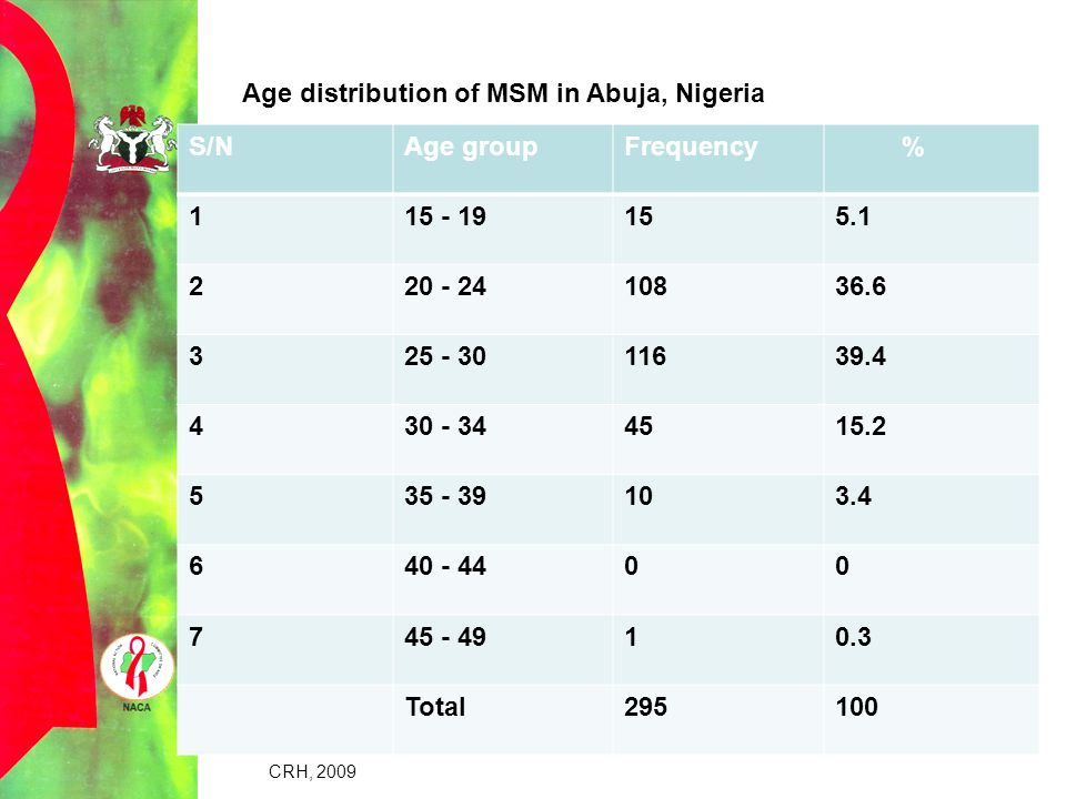 Age distribution of MSM in Abuja, Nigeria S/N Age group Frequency % 1