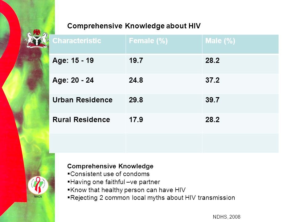 Comprehensive Knowledge about HIV Characteristic Female (%) Male (%)