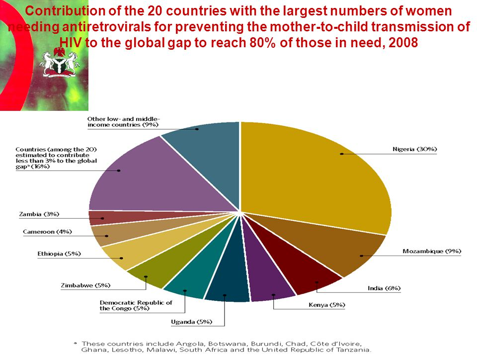 Contribution of the 20 countries with the largest numbers of women needing antiretrovirals for preventing the mother-to-child transmission of HIV to the global gap to reach 80% of those in need, 2008