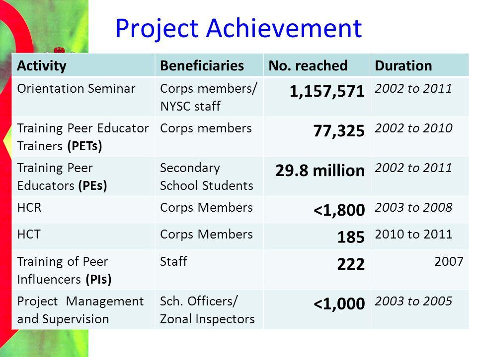 Project Achievement 1,157,571 77,325 29.8 million <1,800 185 222