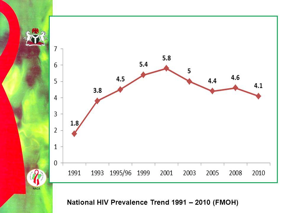 National HIV Prevalence Trend 1991 – 2010 (FMOH)