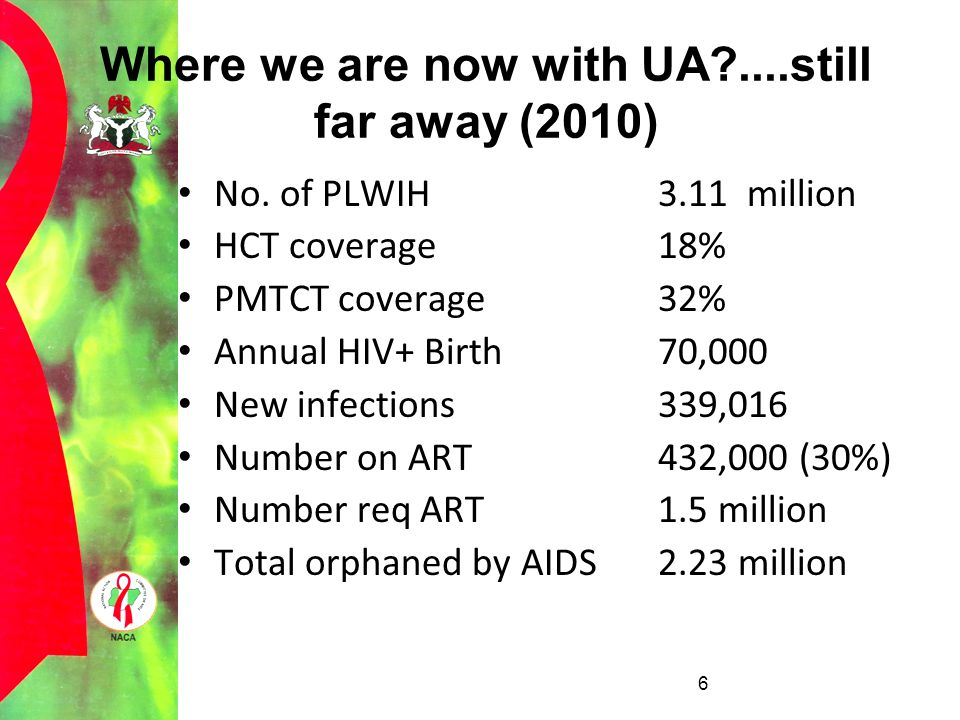 Where we are now with UA ....still far away (2010)
