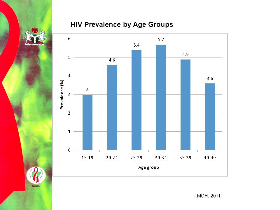 HIV Prevalence by Age Groups